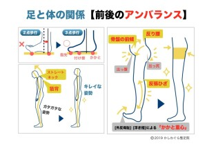 足と体の関係